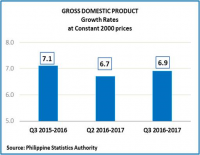 Philippine economy sizzles in Q3 growing 6.9%, one of Asia's best