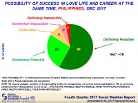 Majority of Filipinos say success in both love and career isn't impossible